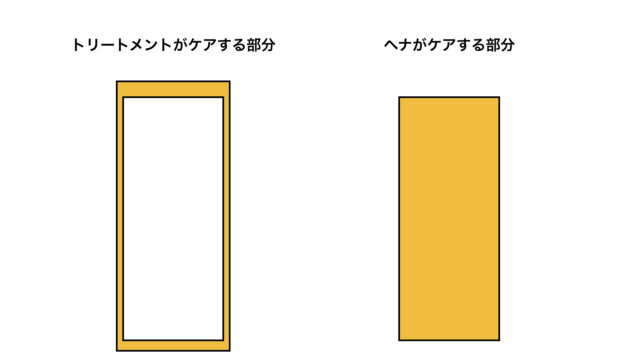 ヘナとトリートメントのケアする部分の違いについて説明する画像